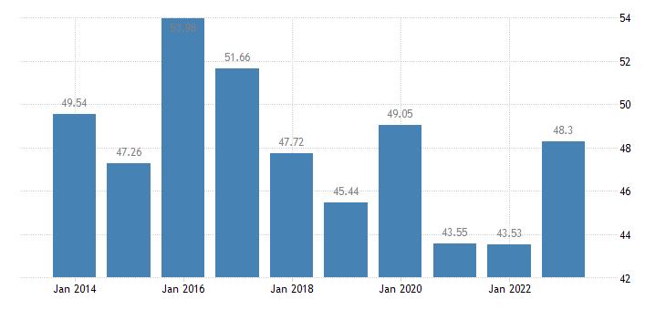 malta crop output production value at producer price eurostat data
