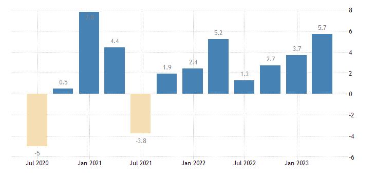 malta current account balance eurostat data
