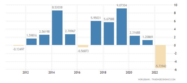 malta current account balance percent of gdp wb data