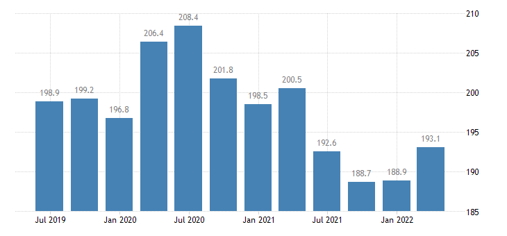 malta current account credit eurostat data