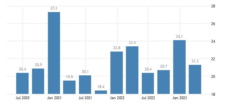 malta current account credit on goods eurostat data