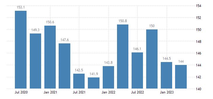 malta current account credit on goods services eurostat data