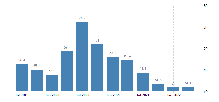 malta current account credit on primary income eurostat data