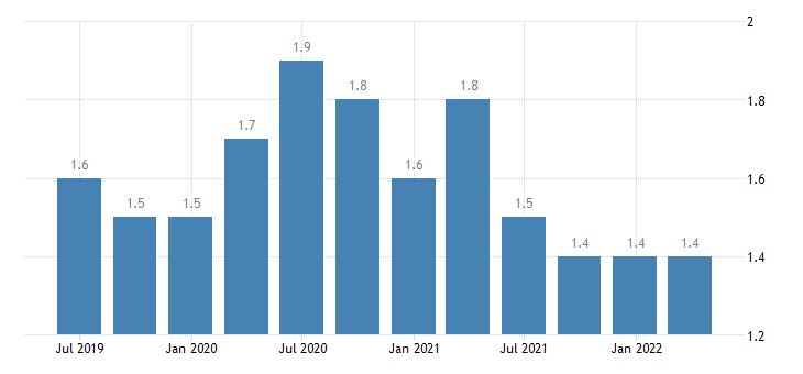 malta current account credit on secondary income eurostat data