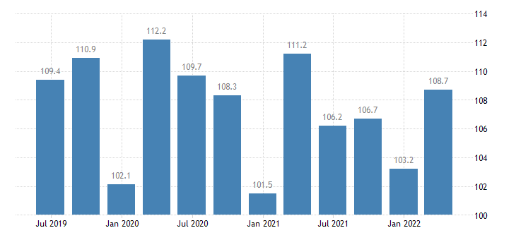 malta current account credit on services eurostat data