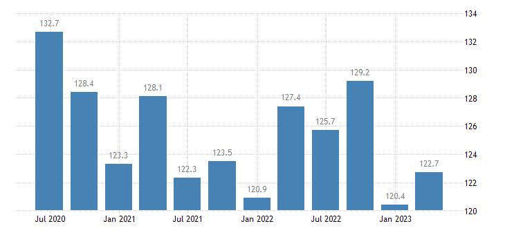 malta current account credit on services eurostat data