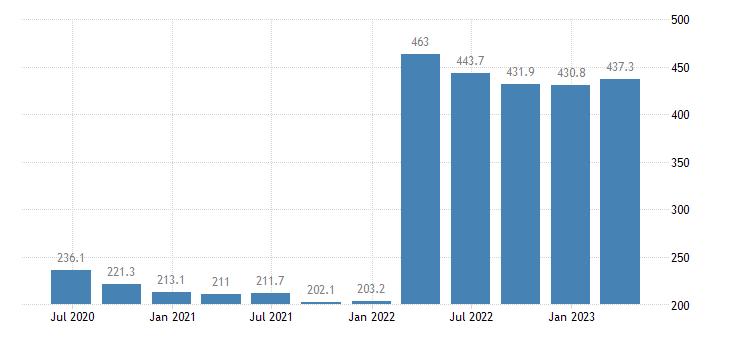 malta current account debit eurostat data
