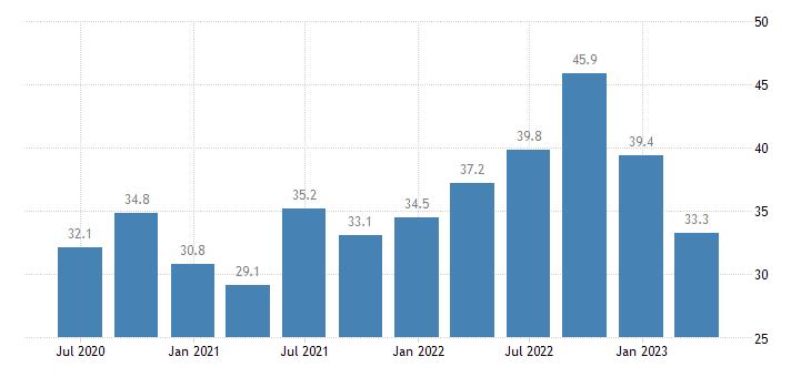 malta current account debit on goods eurostat data