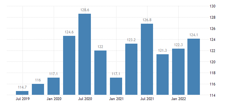 malta current account debit on goods services eurostat data