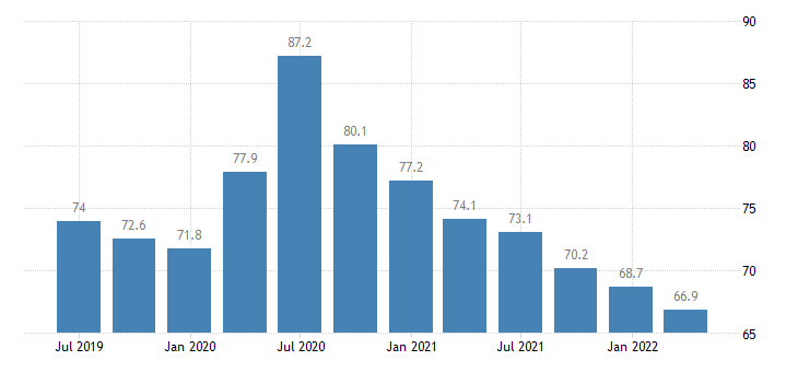 malta current account debit on primary income eurostat data
