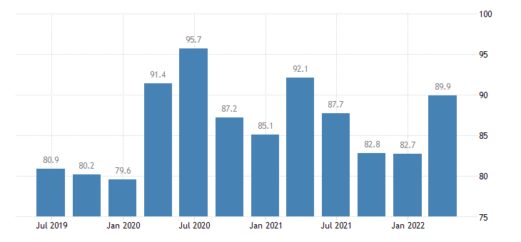 malta current account debit on services eurostat data