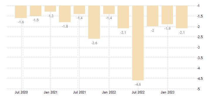malta current account net balance on secondary income eurostat data