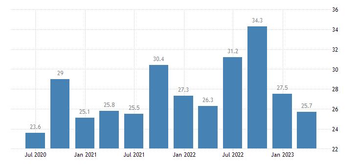 malta current account net balance on services eurostat data