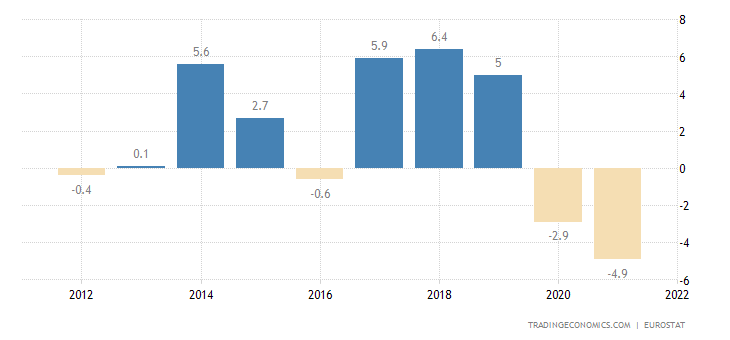 Malta Current Account to GDP