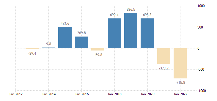 malta current account transactions on balance eurostat data