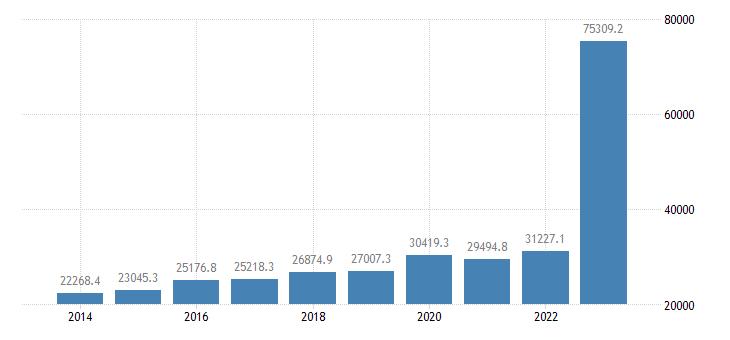 malta current account transactions on credit eurostat data