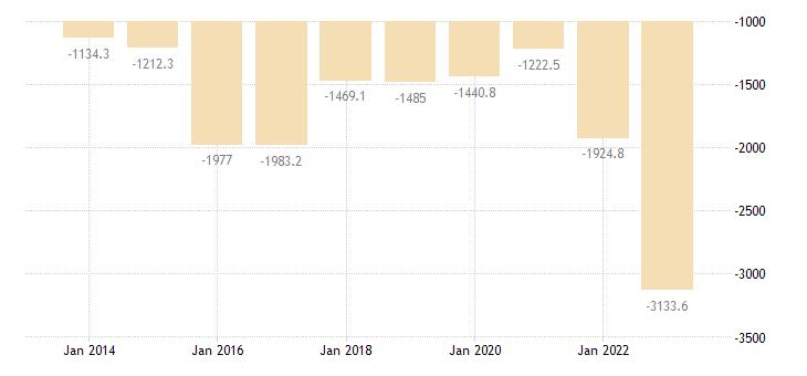 malta current account transactions on goods balance eurostat data