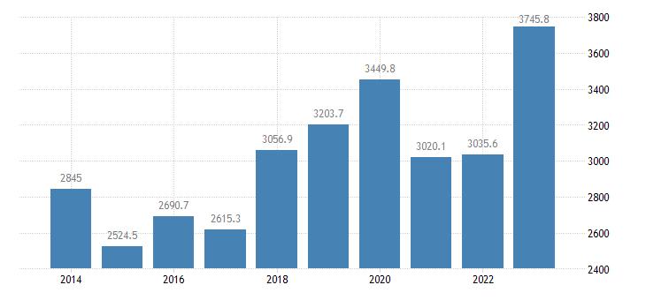 malta current account transactions on goods credit eurostat data