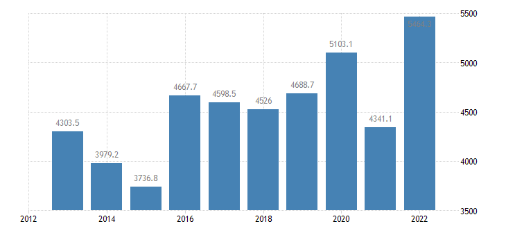 malta current account transactions on goods debit eurostat data