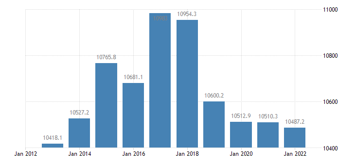 malta current account transactions on primary income debit eurostat data