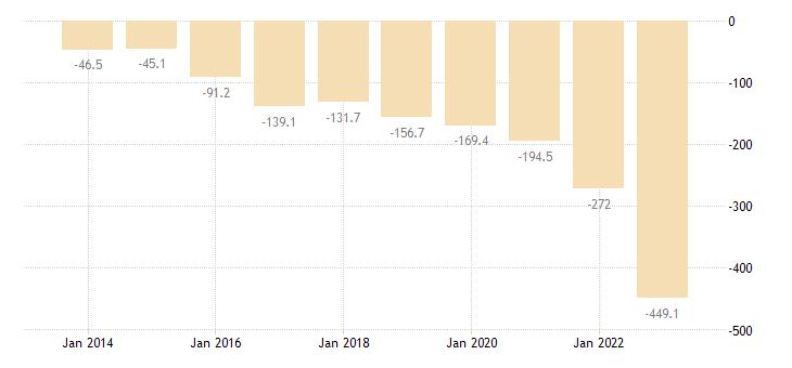 malta current account transactions on secondary income balance eurostat data