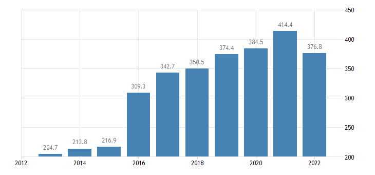 malta current account transactions on secondary income debit eurostat data