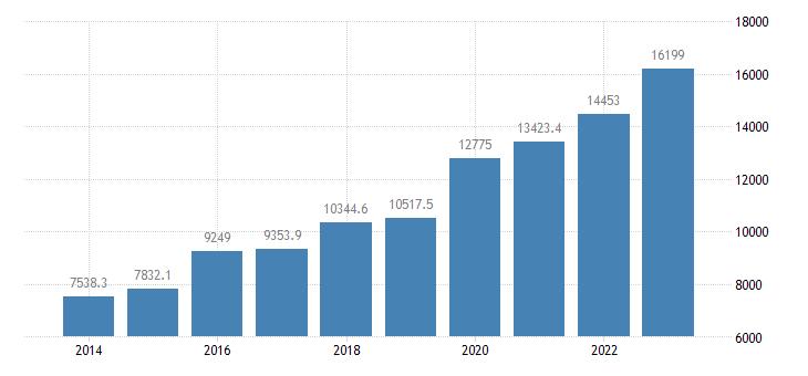 malta current account transactions on services debit eurostat data
