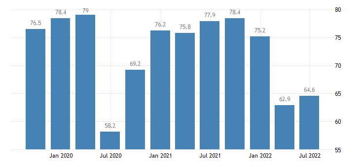 malta current level of capacity utilization in manufacturing industry eurostat data