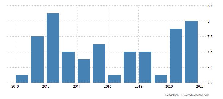 malta death rate crude per 1 000 people wb data