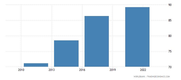 malta debit card percent age 15 wb data