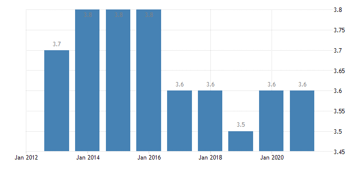 malta depth of material deprivation eurostat data