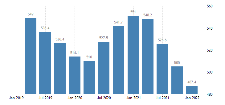malta direct investment abroad assets positions at the end of period eurostat data