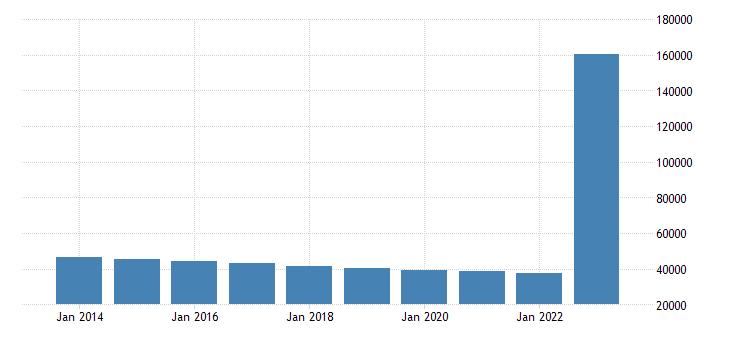 malta direct investment assets financial account debt instruments eurostat data