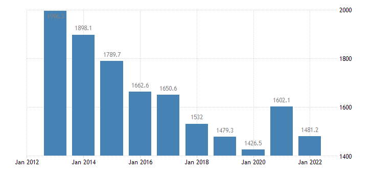 malta direct investment in the reporting economy stocks eurostat data