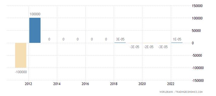 malta discrepancy in expenditure estimate of gdp current lcu wb data