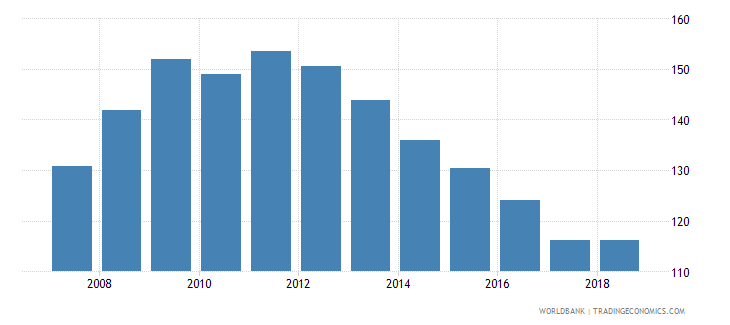 malta domestic credit provided by banking sector percent of gdp wb data
