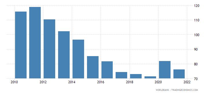 malta domestic credit to private sector percent of gdp wb data