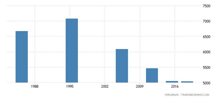 malta elderly illiterate population 65 years female number wb data