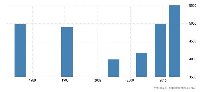 malta elderly illiterate population 65 years male number wb data