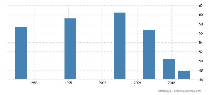 malta elderly illiterate population 65 years percent female wb data
