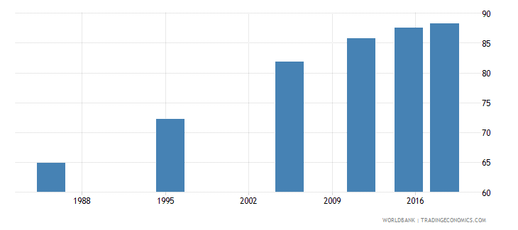 malta elderly literacy rate population 65 years both sexes percent wb data
