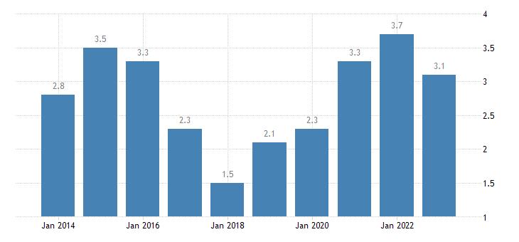malta employed persons having more than one job females eurostat data