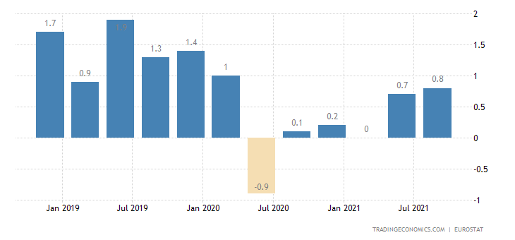 Malta Employment Change