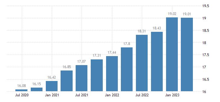 malta employment construction eurostat data
