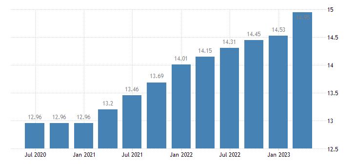 malta employment financial insurance activities eurostat data