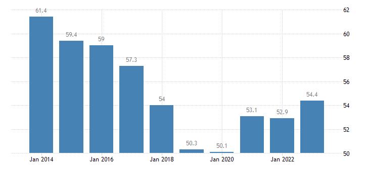 malta employment in current job 60 months or over eurostat data