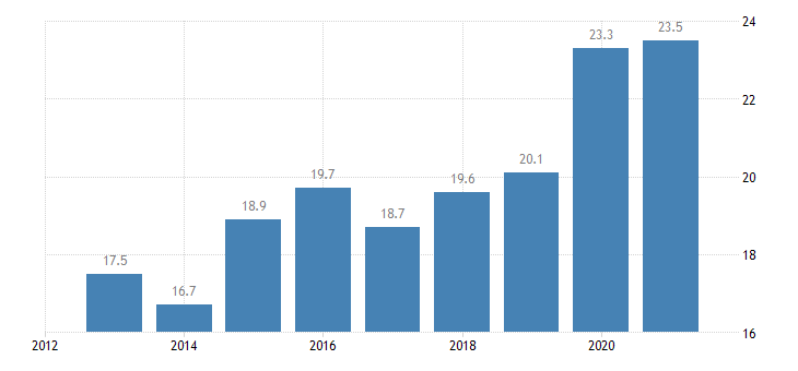 malta employment in current job from 24 to 59 months eurostat data