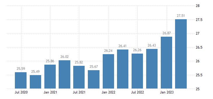 malta employment industry except construction eurostat data