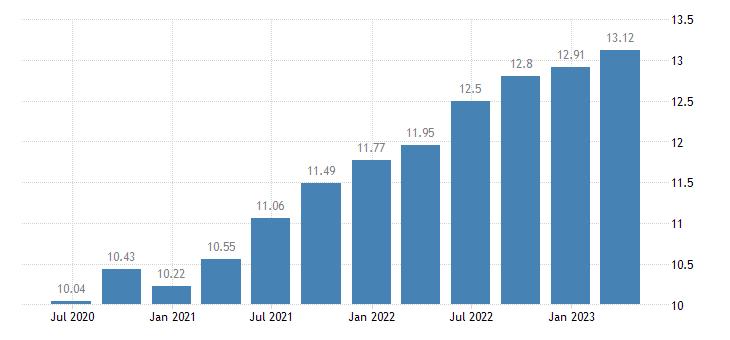 malta employment information communication eurostat data