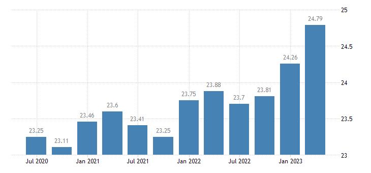 malta employment manufacturing eurostat data